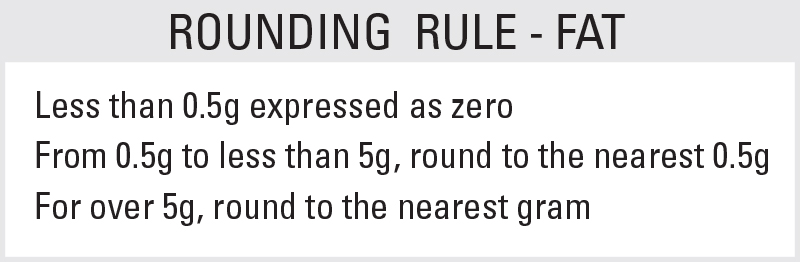 Fat Rounding Rule: Less than 0.5g is expressed as zero. From 0.5g to less than 5g, round to the nearest 0.5g. For over 5g, round to the nearest gram.