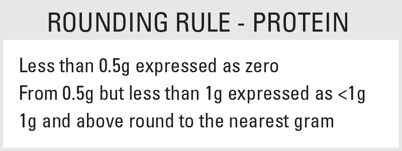 Protein Rounding Rule: Less than 0.5g is expressed as zero. An amount of 0.5g but less than 1g is expressed as <1g. Otherwise, round to the nearest gram.